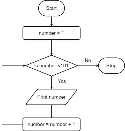 Repetition Example - Print 100 numbers