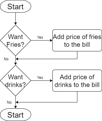 Example for multiple selection in flow charts