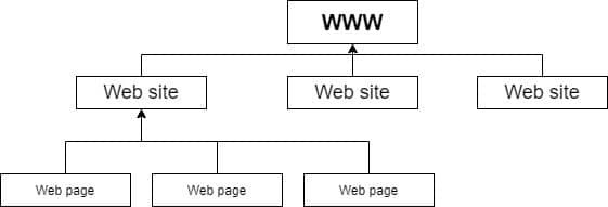 World Wide Web - Collection of Web pages