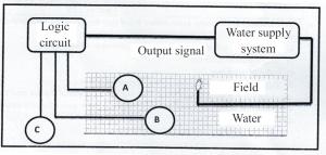 logic diagram