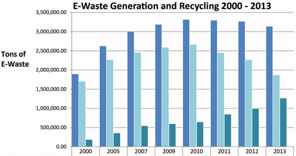 e waste generation